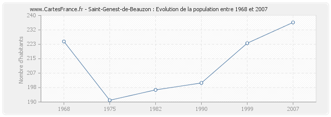 Population Saint-Genest-de-Beauzon