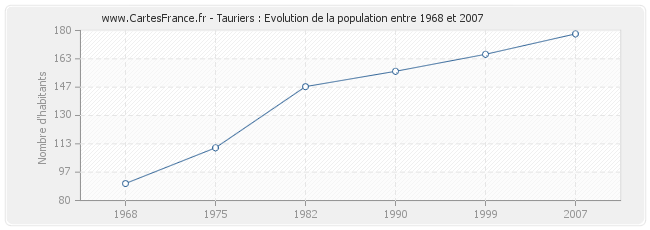 Population Tauriers