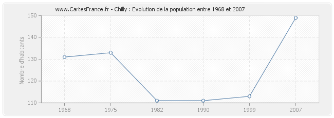 Population Chilly