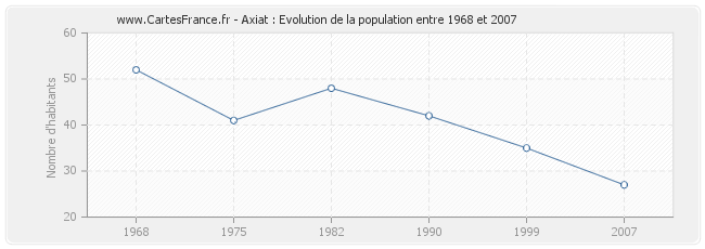 Population Axiat