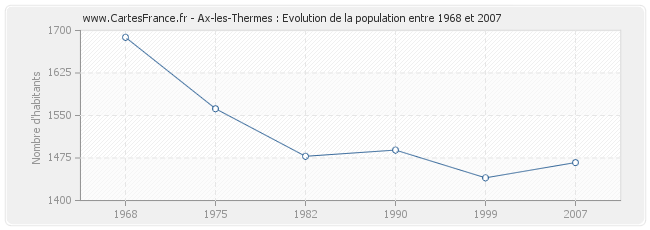 Population Ax-les-Thermes
