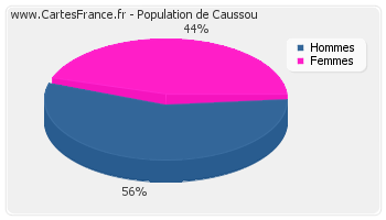 Répartition de la population de Caussou en 2007