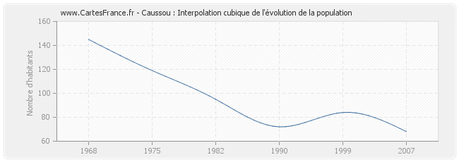 Caussou : Interpolation cubique de l'évolution de la population