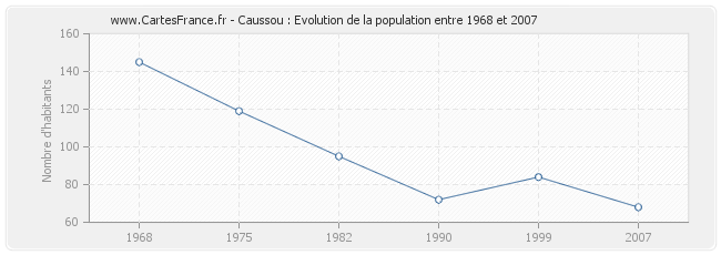 Population Caussou