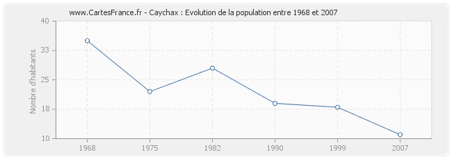 Population Caychax