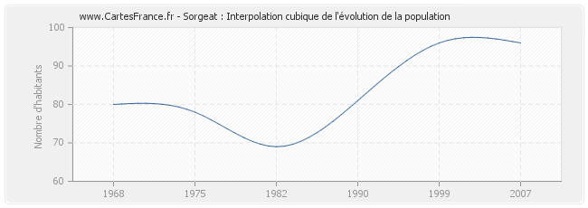 Sorgeat : Interpolation cubique de l'évolution de la population