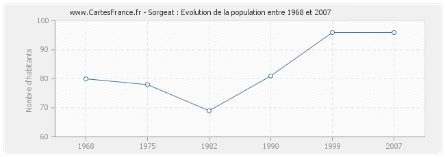 Population Sorgeat