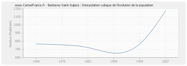 Barberey-Saint-Sulpice : Interpolation cubique de l'évolution de la population
