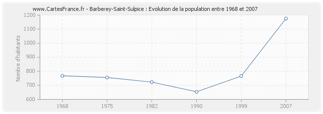 Population Barberey-Saint-Sulpice