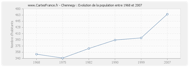 Population Chennegy