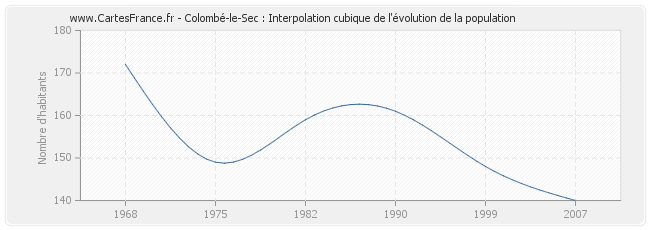 Colombé-le-Sec : Interpolation cubique de l'évolution de la population