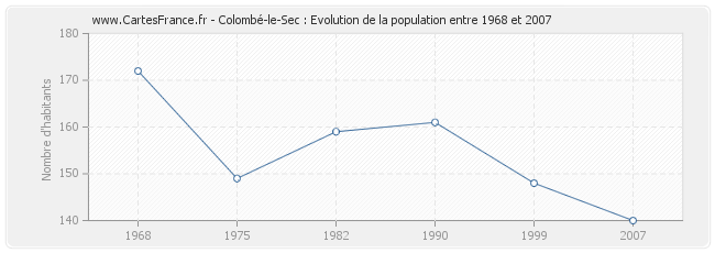 Population Colombé-le-Sec