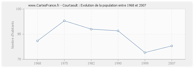 Population Courtaoult