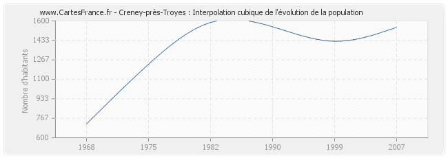 Population creney pres troyes statistique de creney pr s for Creney pres troyes