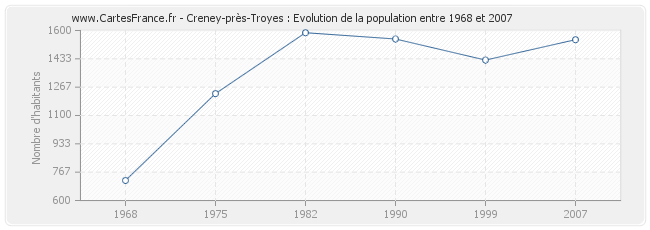 Population Creney-près-Troyes