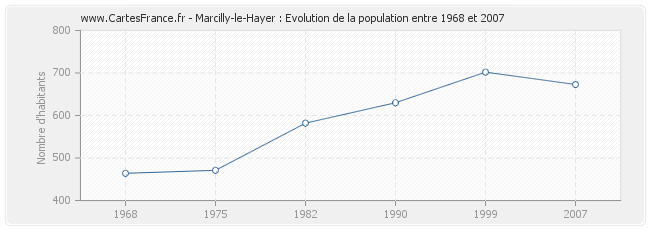 Population Marcilly-le-Hayer