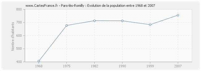 Population Pars-lès-Romilly