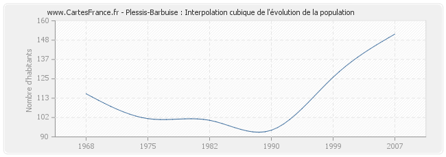 Plessis-Barbuise : Interpolation cubique de l'évolution de la population