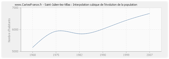 Saint-Julien-les-Villas : Interpolation cubique de l'évolution de la population