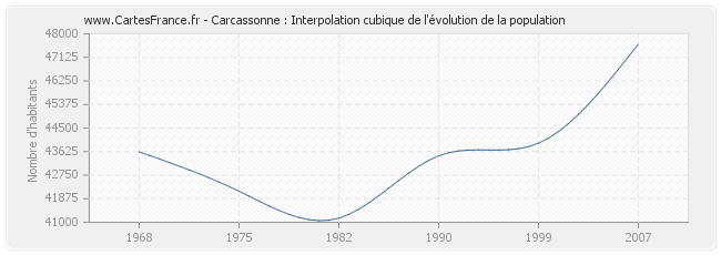 Carcassonne : Interpolation cubique de l'évolution de la population