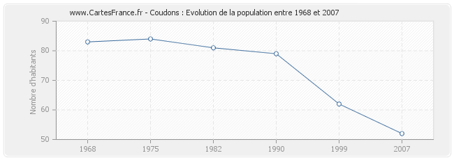 Population Coudons