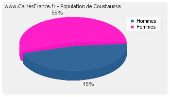 Répartition de la population de Coustaussa en 2007