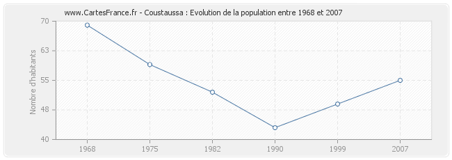 Population Coustaussa