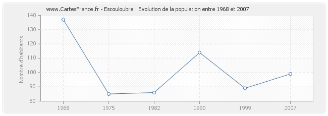 Population Escouloubre