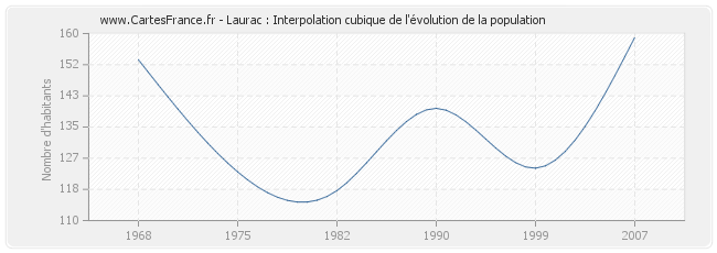 Laurac : Interpolation cubique de l'évolution de la population