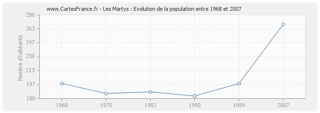Population Les Martys