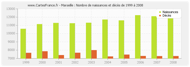 population marseille statistique de marseille 13000. Black Bedroom Furniture Sets. Home Design Ideas