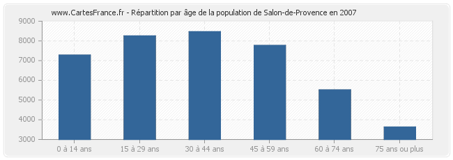 population salon de provence statistique de salon de