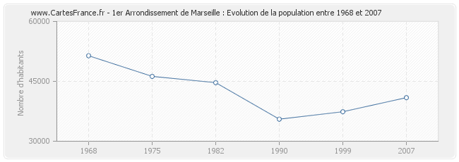 Population 1er Arrondissement de Marseille