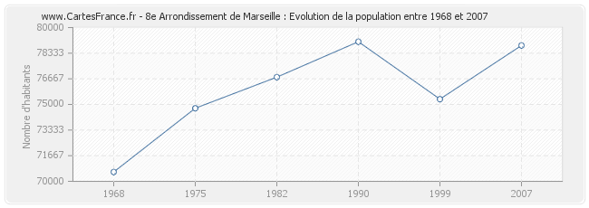 sexe modele marseille census