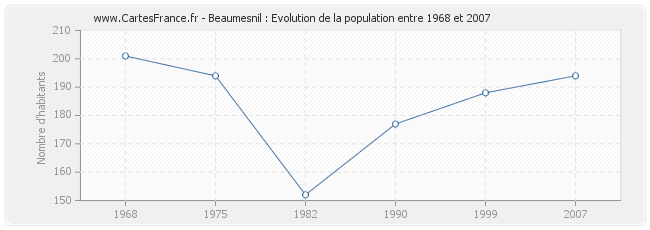 Population Beaumesnil
