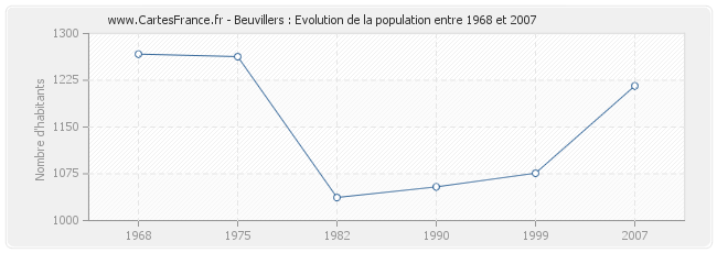 Population Beuvillers