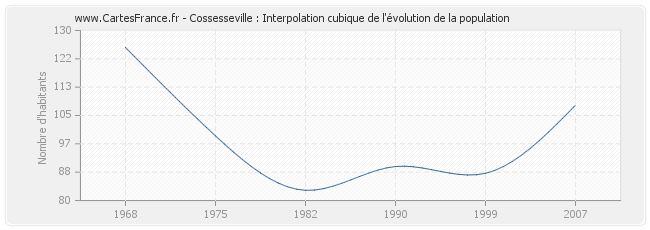 Cossesseville : Interpolation cubique de l'évolution de la population