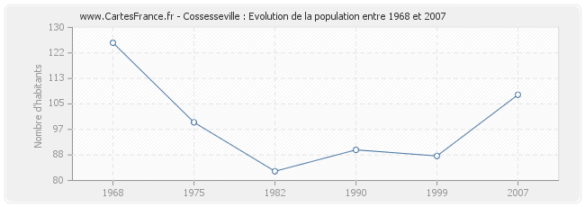 Population Cossesseville