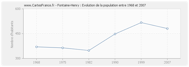 Population Fontaine-Henry