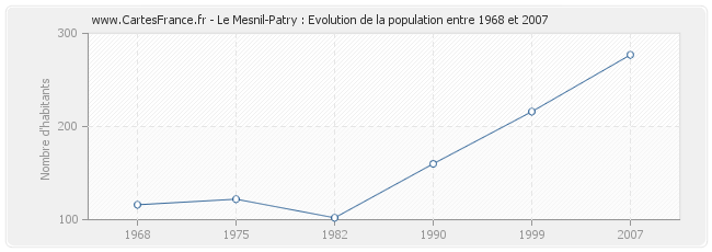Population Le Mesnil-Patry