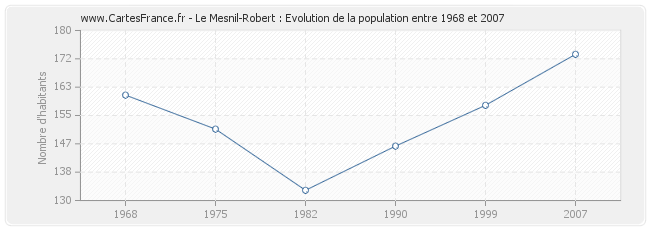 Population Le Mesnil-Robert