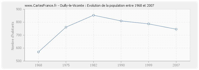 Population Ouilly-le-Vicomte