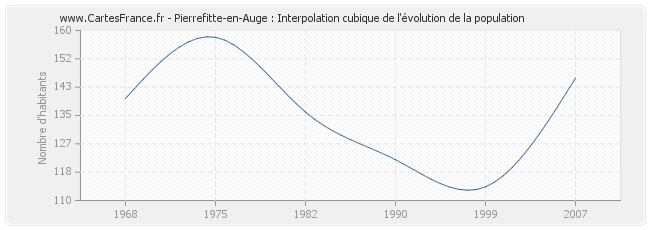 Pierrefitte-en-Auge : Interpolation cubique de l'évolution de la population