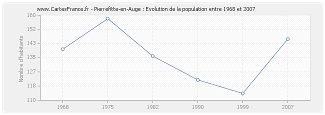 Population Pierrefitte-en-Auge