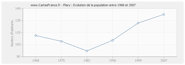 Population Placy