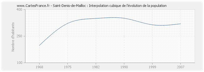 Saint-Denis-de-Mailloc : Interpolation cubique de l'évolution de la population