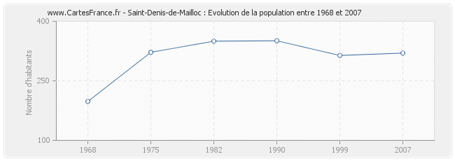 Population Saint-Denis-de-Mailloc