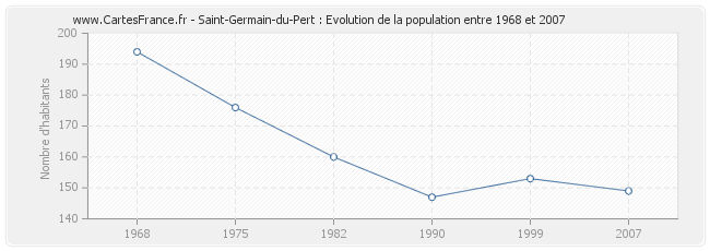 Population Saint-Germain-du-Pert