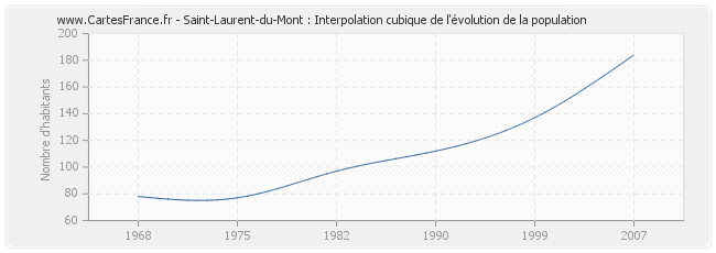 Saint-Laurent-du-Mont : Interpolation cubique de l'évolution de la population