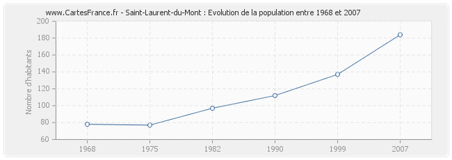 Population Saint-Laurent-du-Mont